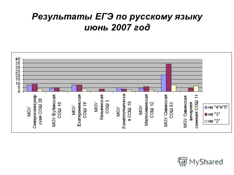 Результаты ЕГЭ по русскому языку июнь 2007 год