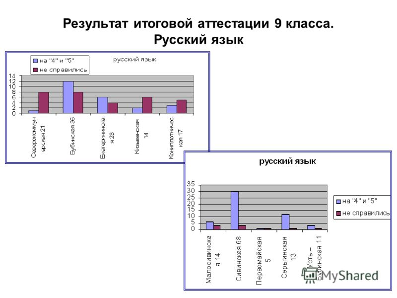 Результат итоговой аттестации 9 класса. Русский язык