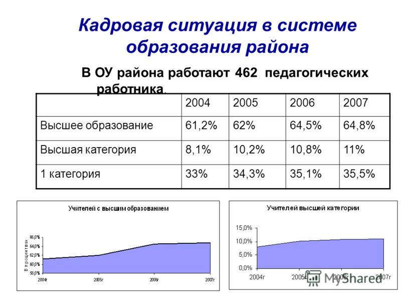 Кадровая ситуация в системе образования района 2004200520062007 Высшее образование61,2%62%64,5%64,8% Высшая категория8,1%10,2%10,8%11% 1 категория33%34,3%35,1%35,5% В ОУ района работают 462 педагогических работника.