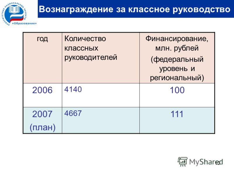 10 Вознаграждение за классное руководство годКоличество классных руководителей Финансирование, млн. рублей (федеральный уровень и региональный) 2006 4140 100 2007 (план) 4667 111