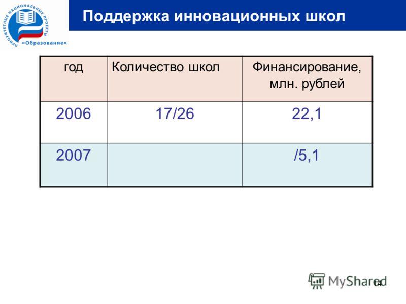 14 Поддержка инновационных школ годКоличество школФинансирование, млн. рублей 200617/2622,1 2007/5,1