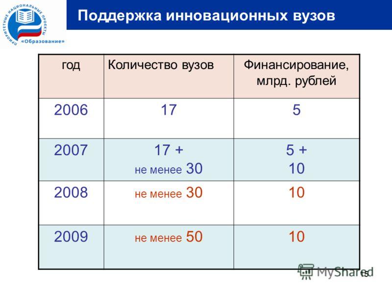 15 Поддержка инновационных вузов годКоличество вузовФинансирование, млрд. рублей 2006175 200717 + не менее 30 5 + 10 2008 не менее 3010 2009 не менее 5010