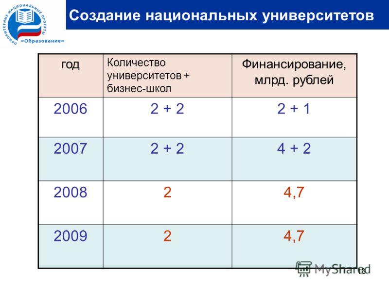 16 Создание национальных университетов год Количество университетов + бизнес-школ Финансирование, млрд. рублей 20062 + 22 + 1 20072 + 24 + 2 200824,7 200924,7
