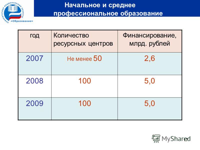 17 Начальное и среднее профессиональное образование годКоличество ресурсных центров Финансирование, млрд. рублей 2007 Не менее 502,6 20081005,0 20091005,0