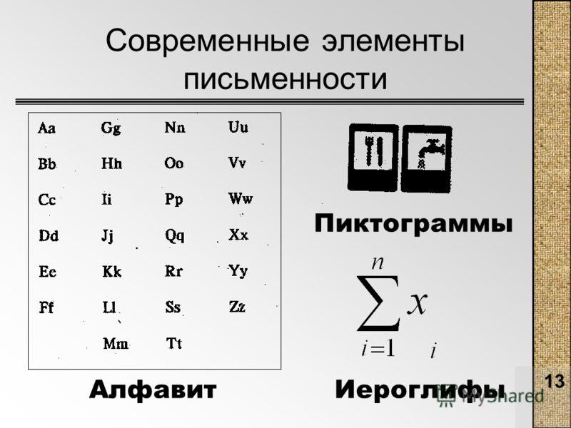 13 Современные элементы письменности АлфавитИероглифы Пиктограммы