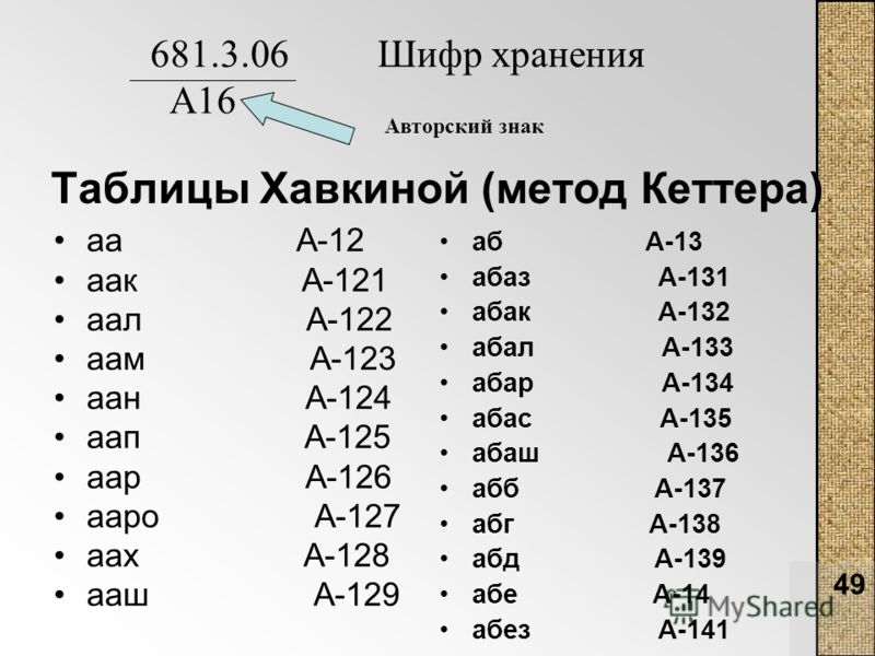 49 Таблицы Хавкиной (метод Кеттера) аа А-12 аак А-121 аал А-122 аам А-123 аан А-124 аап А-125 аар А-126 ааро А-127 аах А-128 ааш А-129 аб А-13 абаз А-131 абак А-132 абал А-133 абар А-134 абас А-135 абаш А-136 абб А-137 абг А-138 абд А-139 абе А-14 аб