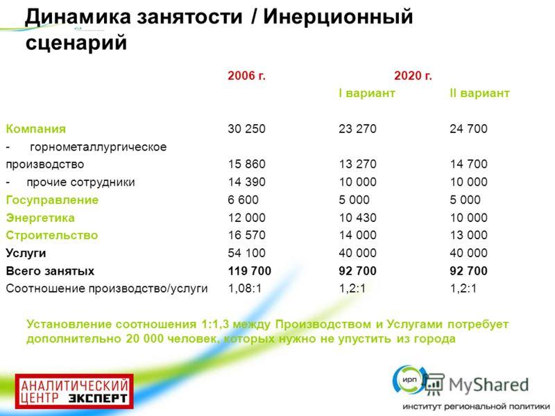 Динамика занятости / Инерционный сценарий 2006 г.2020 г. I вариантII вариант Компания30 25023 27024 700 - горнометаллургическое производство15 86013 27014 700 -прочие сотрудники14 39010 00010 000 Госуправление6 6005 0005 000 Энергетика12 00010 43010