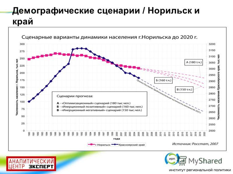 Демографические сценарии / Норильск и край