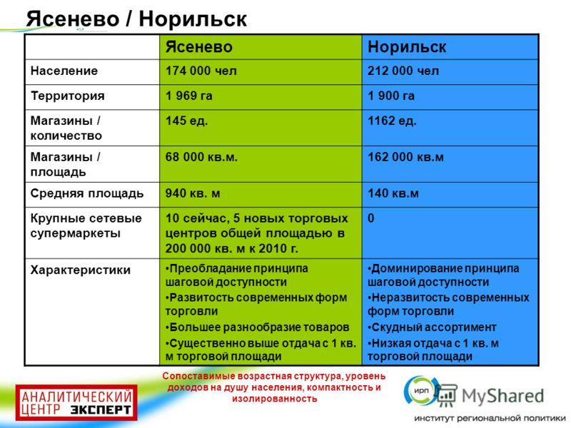 Ясенево / Норильск ЯсеневоНорильск Население174 000 чел212 000 чел Территория1 969 га1 900 га Магазины / количество 145 ед.1162 ед. Магазины / площадь 68 000 кв.м.162 000 кв.м Средняя площадь940 кв. м140 кв.м Крупные сетевые супермаркеты 10 сейчас, 5
