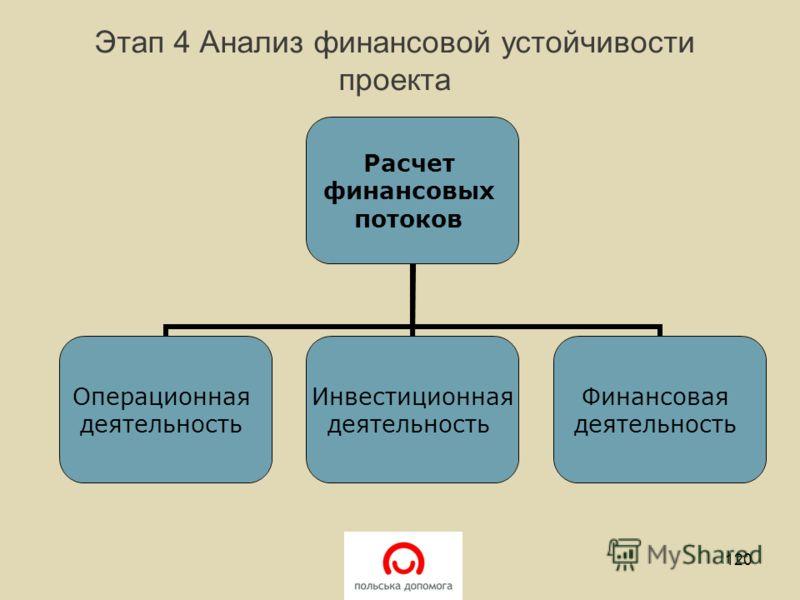 Этап 4 Анализ финансовой устойчивости проекта Расчет финансовых потоков Операционная деятельность Инвестиционная деятельность Финансовая деятельность 120