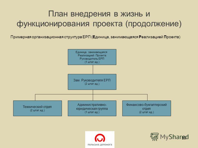 План внедрения в жизнь и функционирования проекта (продолжение) Примерная организационная структура ЕРП (Единица, занимающаяся Реализацией Проекта) 39 Единица, занимающаяся Реализацией Проекта Руководитель ЕРП (1 штат.ед.) Зам. Руководителя ЕРП (2 шт