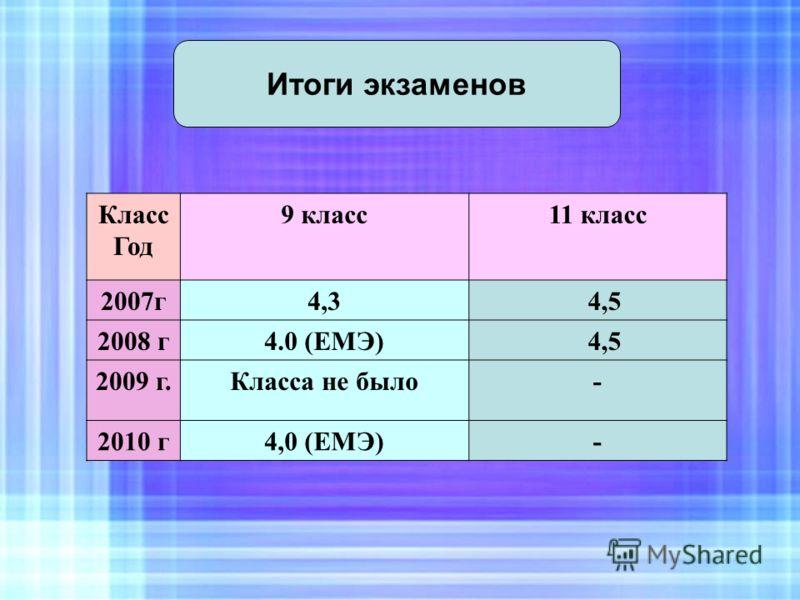 Итоги экзаменов Класс Год 9 класс11 класс 2007г4,3 4,5 2008 г4.0 (ЕМЭ) 4,5 2009 г.Класса не было- 2010 г4,0 (ЕМЭ)-