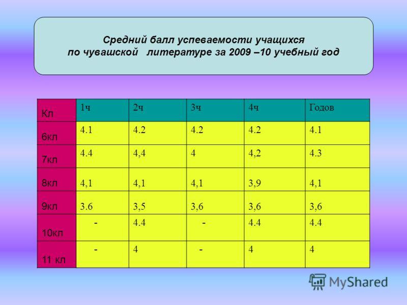 Кл 1ч2ч3ч4чГодов 6кл 4.14.2 4.1 7кл 4.44,444,24.3 8кл 4,1 3,94,1 9кл 3.63,53,6 10кл - 4.4 - 11 кл - 4 - 44 Средний балл успеваемости учащихся по чувашской литературе за 2009 –10 учебный год
