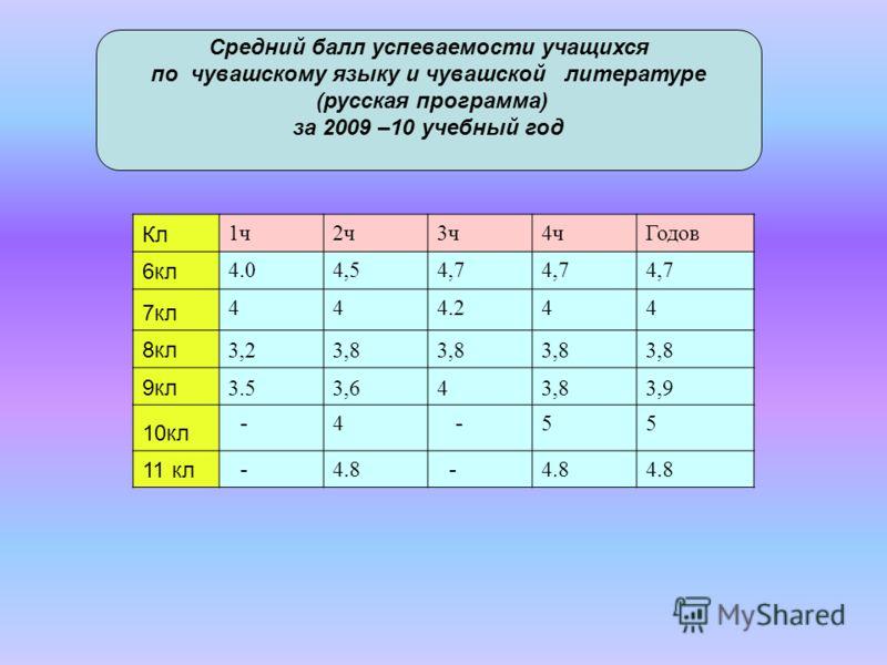 Кл 1ч2ч3ч4чГодов 6кл 4.04,54,7 7кл 444.244 8кл 3,23,8 9кл 3.53,643,83,9 10кл - 4 - 55 11 кл - 4.8 - Средний балл успеваемости учащихся по чувашскому языку и чувашской литературе (русская программа) за 2009 –10 учебный год