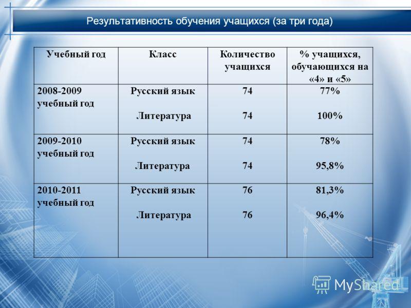 Результативность обучения учащихся (за три года) Учебный годКлассКоличество учащихся % учащихся, обучающихся на «4» и «5» 2008-2009 учебный год Русский язык Литература 74 77% 100% 2009-2010 учебный год Русский язык Литература 74 78% 95,8% 2010-2011 у