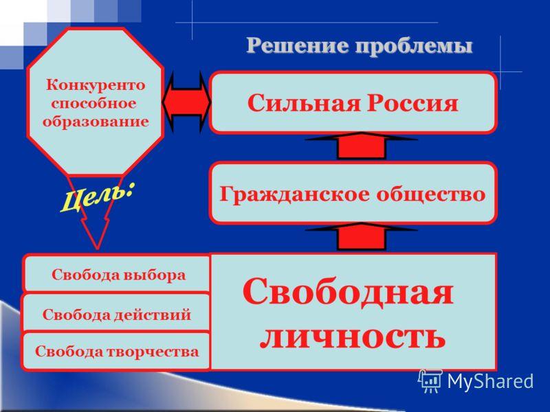 Гражданское общество Решение проблемы Сильная Россия Свобода выбора Свобода действий Свобода творчества Свободная личность Конкуренто способное образование
