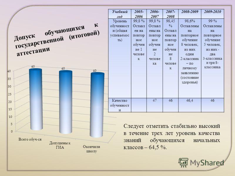 Учебный год 2005- 2006 2006- 2007 2007- 2008 2008-20092009-2010 Уровень обученност и (общая успеваемос ть) 99,8 % Оставл ен на повтор ное обучен ие 1 челове к 99,8 % Оставл ены на повтор ное обучен ие 2 челове ка 98,45 % Оставл ены на повтор ное обуч