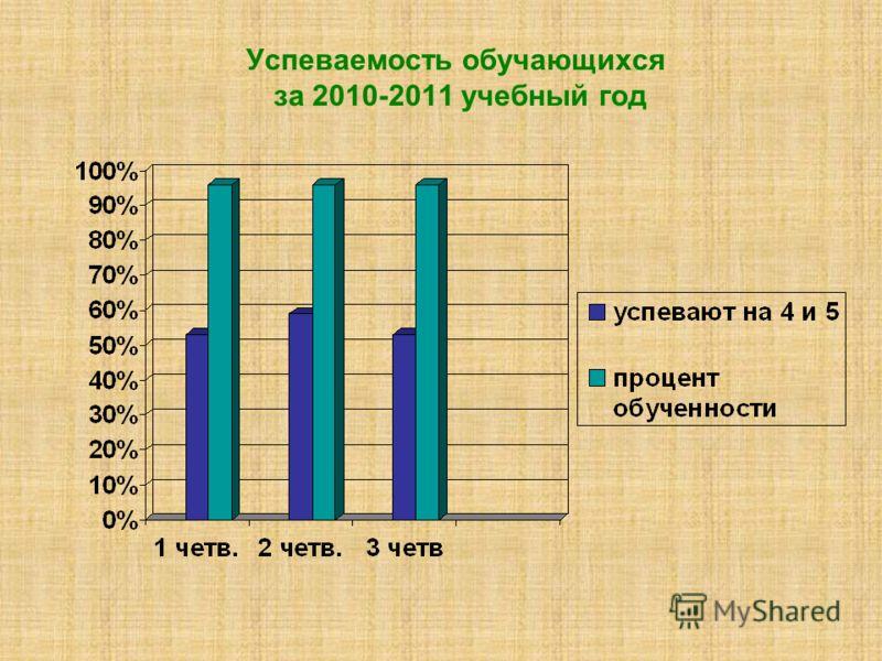 Успеваемость обучающихся за 2010-2011 учебный год