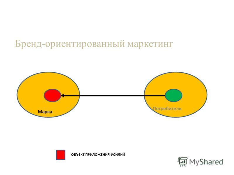 Бренд-ориентированный маркетинг Потребитель Марка ОБЪЕКТ ПРИЛОЖЕНИЯ УСИЛИЙ