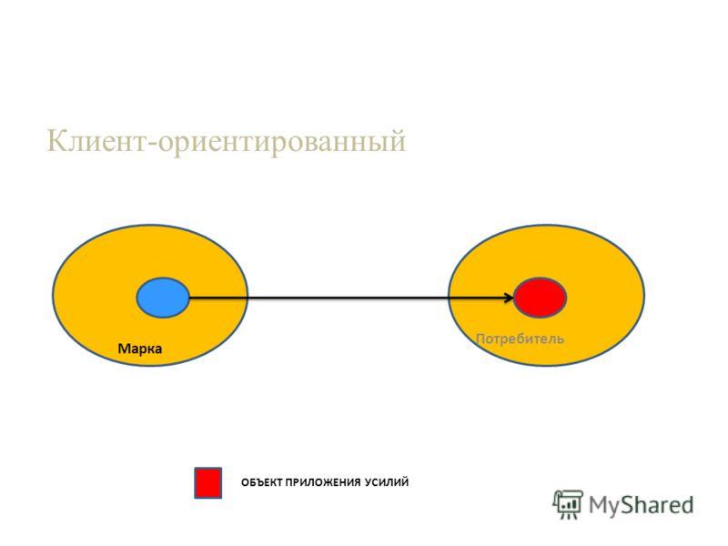 Потребитель Марка Клиент-ориентированный ОБЪЕКТ ПРИЛОЖЕНИЯ УСИЛИЙ