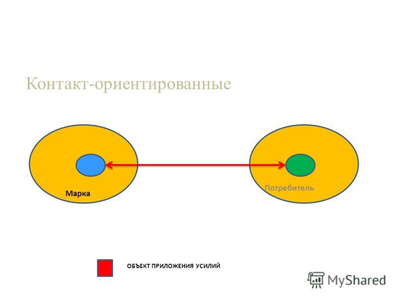 Потребитель Марка Контакт-ориентированные ОБЪЕКТ ПРИЛОЖЕНИЯ УСИЛИЙ