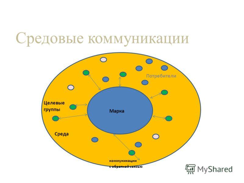 Средовые коммуникации Потребители Среда Марка коммуникации с обратной связью Целевые группы