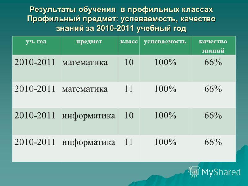 Результаты обучения в профильных классах Профильный предмет: успеваемость, качество знаний за 2010-2011 учебный год уч. годпредметклассуспеваемость качество знаний 2010-2011математика10100% 66% 2010-2011математика11100% 66% 2010-2011информатика10100%