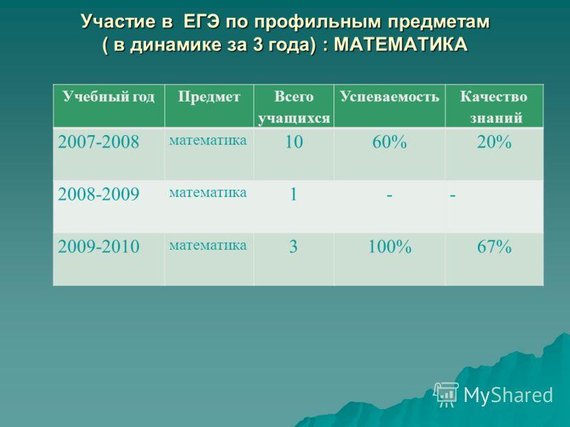 Участие в ЕГЭ по профильным предметам ( в динамике за 3 года) : МАТЕМАТИКА Учебный годПредмет Всего учащихся Успеваемость Качество знаний 2007-2008 математика 1060% 20% 2008-2009 математика 1- - 2009-2010 математика 3100%67%