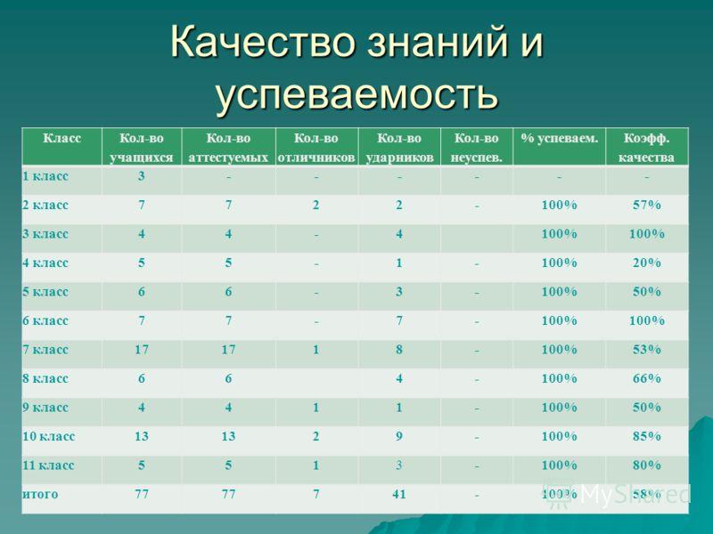 Качество знаний и успеваемость Класс Кол-во учащихся Кол-во аттестуемых Кол-во отличников Кол-во ударников Кол-во неуспев. % успеваем. Коэфф. качества 1 класс3------ 2 класс7722-100%57% 3 класс44-4100% 4 класс55-1-100%20% 5 класс66-3-100%50% 6 класс7