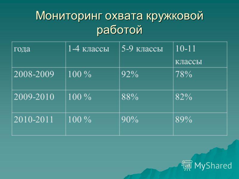 Мониторинг охвата кружковой работой года1-4 классы5-9 классы 10-11 классы 2008-2009100 %92%78% 2009-2010100 %88%82% 2010-2011100 %90%89%