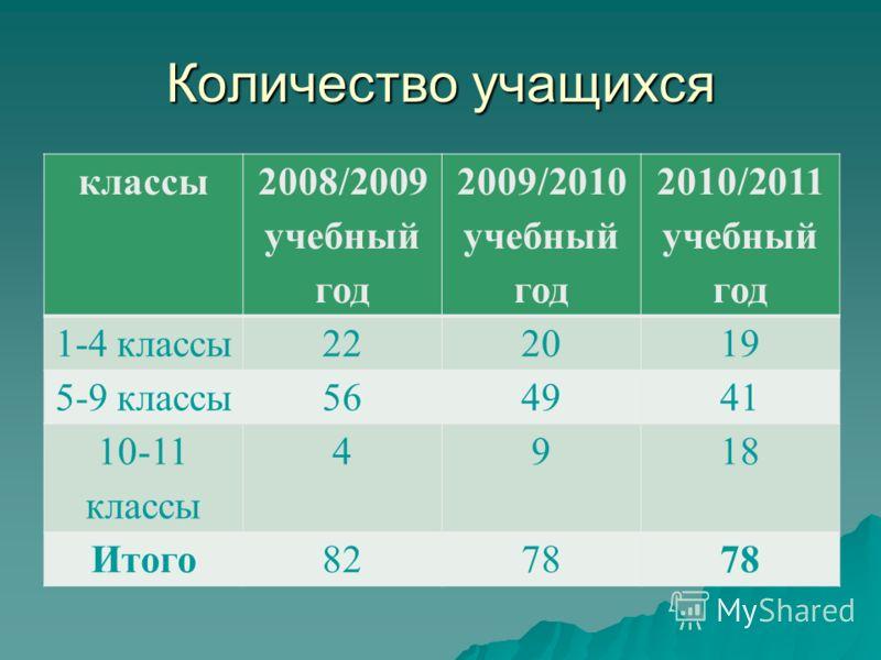 Количество учащихся классы 2008/2009 учебный год 2009/2010 учебный год 2010/2011 учебный год 1-4 классы222019 5-9 классы564941 10-11 классы 4918 Итого8278