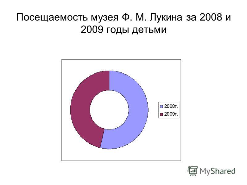 Посещаемость музея Ф. М. Лукина за 2008 и 2009 годы детьми