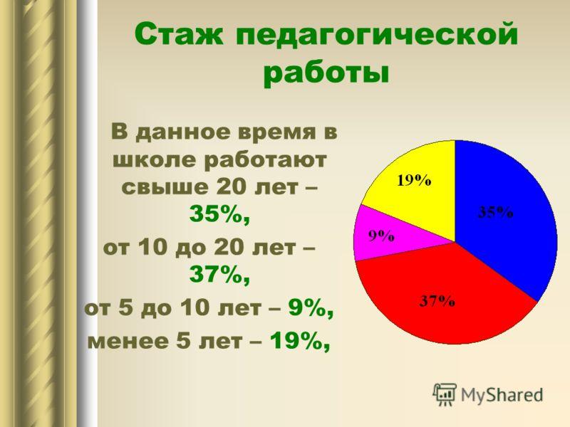 В данное время в школе работают свыше 20 лет – 35%, от 10 до 20 лет – 37%, от 5 до 10 лет – 9%, менее 5 лет – 19%, Стаж педагогической работы