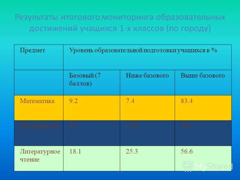 Результаты итогового мониторинга образовательных достижений учащихся 1-х классов (по городу) ПредметУровень образовательной подготовки учащихся в % Базовый (7 баллов) Ниже базовогоВыше базового Математика9.27.483.4 Русский язык6.312.880.9 Литературно