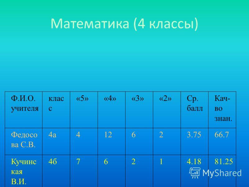 Математика (4 классы) Ф.И.О. учителя клас с «5»«4»«3»«2»Ср. балл Кач- во знан. Федосо ва С.В. 4а412623.7566.7 Кучинс кая В.И. 4б76214.1881.25