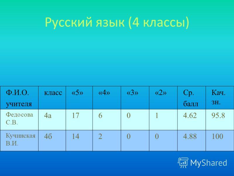 Русский язык (4 классы) Ф.И.О. учителя класс«5»«4»«3»«2»Ср. балл Кач. зн. Федосова С.В. 4а176014.6295.8 Кучинская В.И. 4б142004.88100