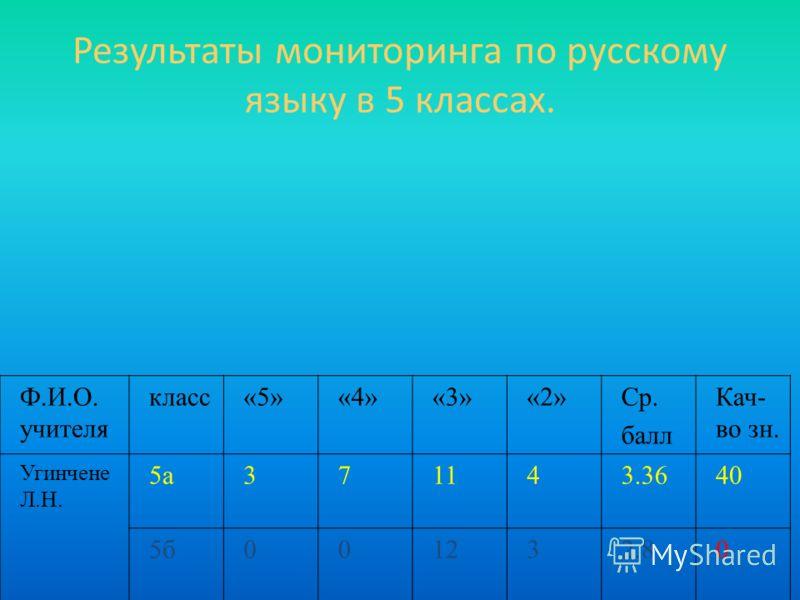 Результаты мониторинга по русскому языку в 5 классах. Ф.И.О. учителя класс«5»«4»«3»«2»Ср. балл Кач- во зн. Угинчене Л.Н. 5а371143.3640 5б001232.80