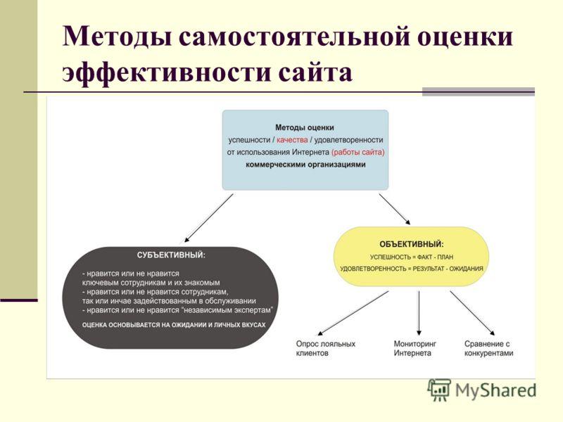 Методы самостоятельной оценки эффективности сайта