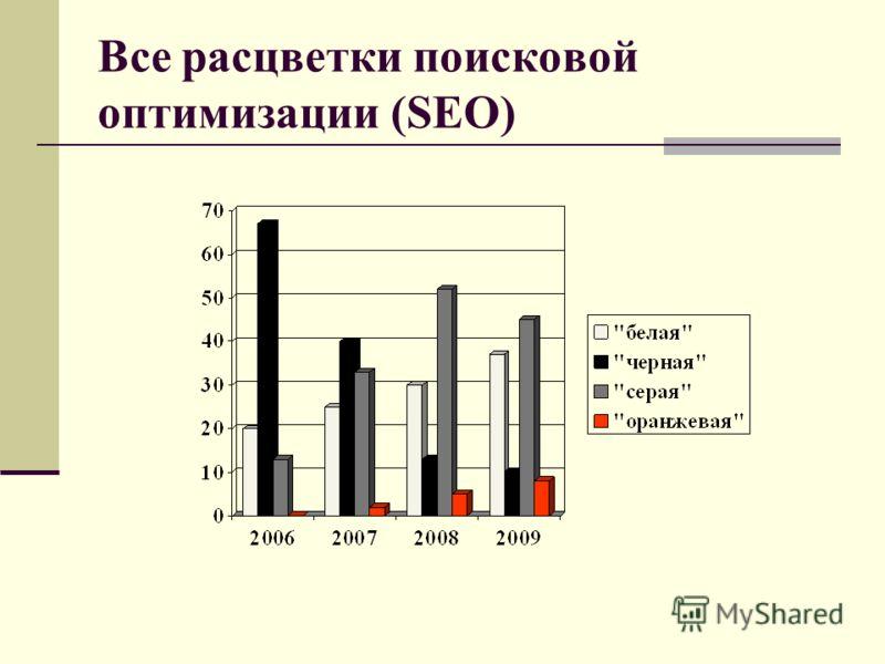 Все расцветки поисковой оптимизации (SEO)