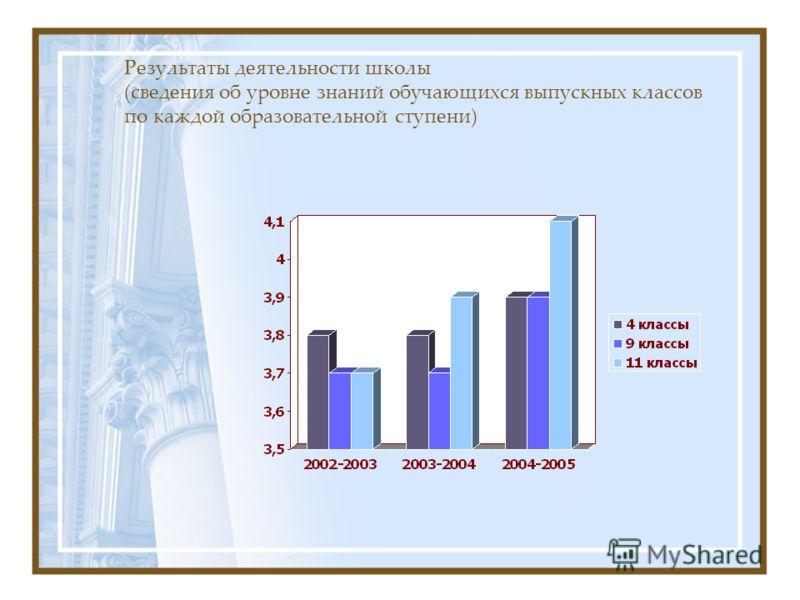 Результаты деятельности школы (сведения об уровне знаний обучающихся выпускных классов по каждой образовательной ступени)