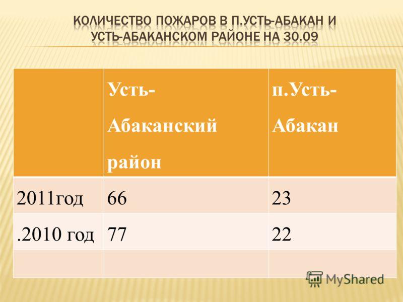 Усть- Абаканский район п.Усть- Абакан 2011год6623.2010 год7722