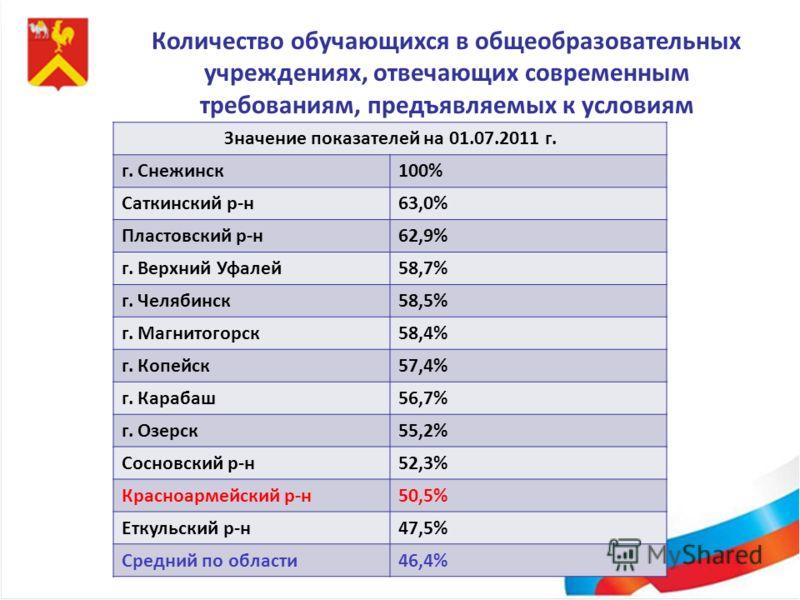 Количество обучающихся в общеобразовательных учреждениях, отвечающих современным требованиям, предъявляемых к условиям образовательного процесса Значение показателей на 01.07.2011 г. г. Снежинск100% Саткинский р-н63,0% Пластовский р-н62,9% г. Верхний