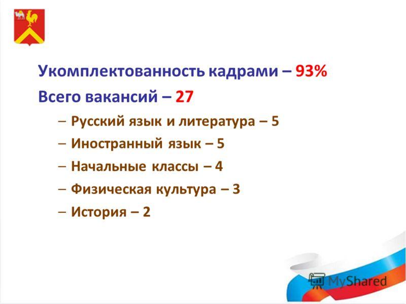 Укомплектованность кадрами – 93% Всего вакансий – 27 –Русский язык и литература – 5 –Иностранный язык – 5 –Начальные классы – 4 –Физическая культура – 3 –История – 2