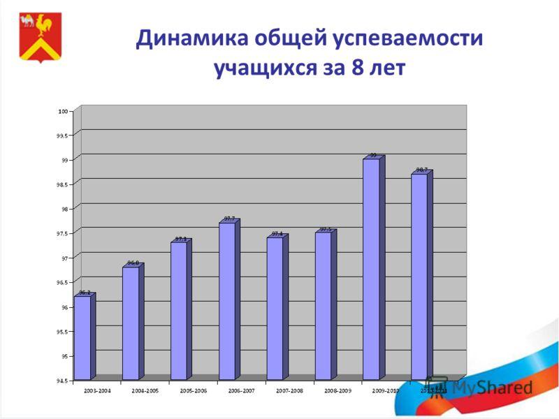 Динамика общей успеваемости учащихся за 8 лет