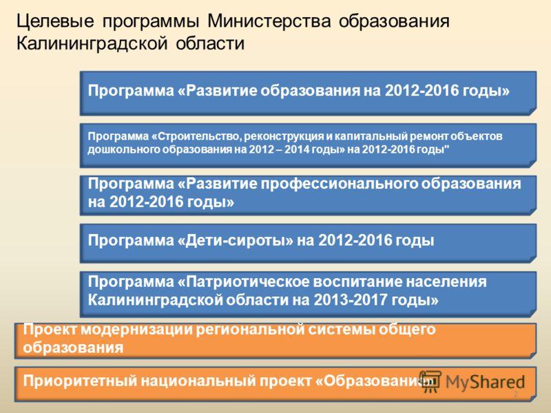 Целевые программы Министерства образования Калининградской области 2 Программа «Развитие образования на 2012-2016 годы» Программа «Строительство, реконструкция и капитальный ремонт объектов дошкольного образования на 2012 – 2014 годы» на 2012-2016 го