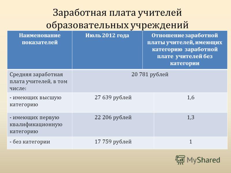 Заработная плата учителей образовательных учреждений Наименование показателей Июль 2012 годаОтношение заработной платы учителей, имеющих категорию заработной плате учителей без категории Средняя заработная плата учителей, в том числе: 20 781 рублей -