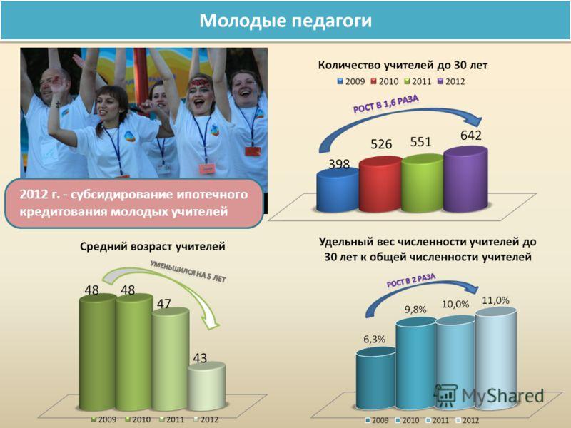 Молодые педагоги 2012 г. - субсидирование ипотечного кредитования молодых учителей