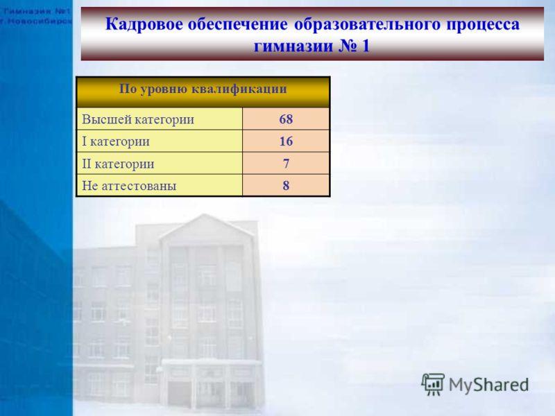 По уровню квалификации Высшей категории68 I категории16 II категории7 Не аттестованы8 Кадровое обеспечение образовательного процесса гимназии 1