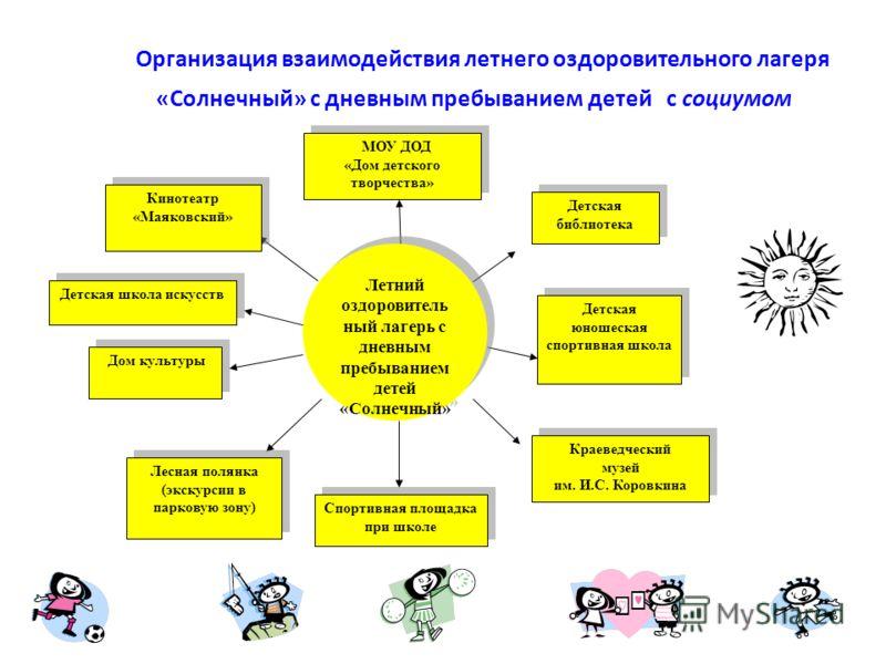 Задачи программы: - организовать систему оздоровительных мероприятий, способствовать укреплению навыков здорового образа жизни; - привить детям навыки работы в коллективе, в группах, приобщить их к трудовой деятельности; - организовать активный отдых