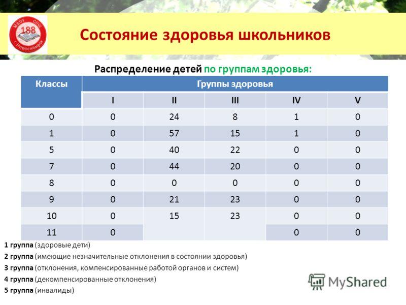 Состояние здоровья школьников Распределение детей по группам здоровья: 1 группа (здоровые дети) 2 группа (имеющие незначительные отклонения в состоянии здоровья) 3 группа (отклонения, компенсированные работой органов и систем) 4 группа (декомпенсиров